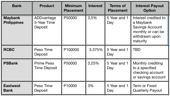 High Yield Peso Time Deposit Accounts